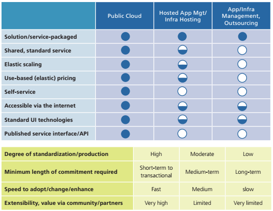 hosted-solutions-chart